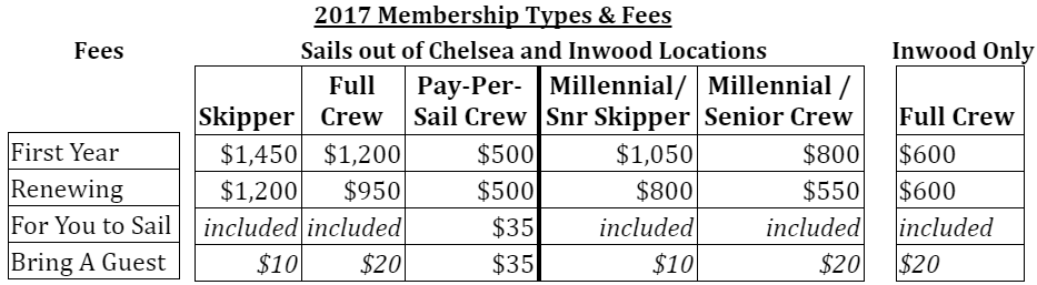 2017 Membership Types and Fees